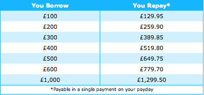 payday-uk-loan-costs